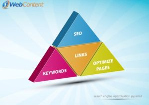 Improve your sales with the help of a content writing service.