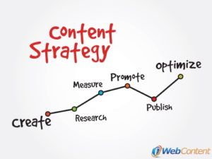 Change your content strategy when marketing trends change.