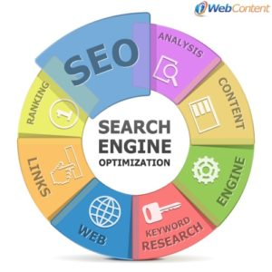 Achieve good SEO results with an article writing service.