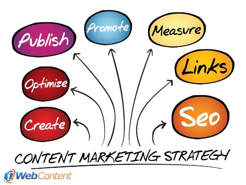 Create more than content with content writing services.