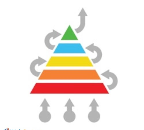 Content Marketing Pyramid: The Online Marketing Tool of the Week