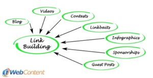Use links properly with the help of content writers.