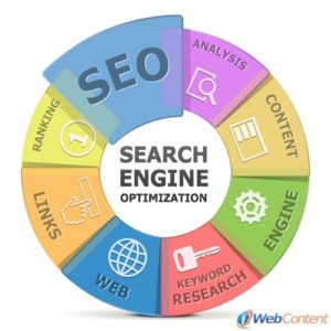 Successful content marketing requires strategic posting for SEO.