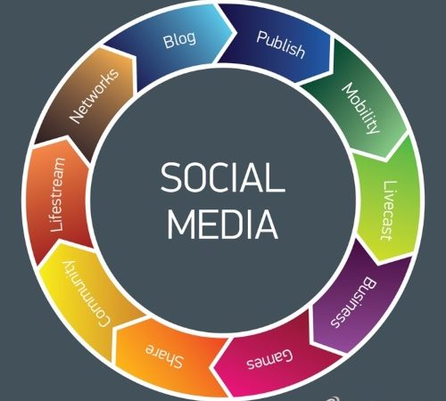 Why You Should Hire a Social Media Marketing Consultant to Boost Business